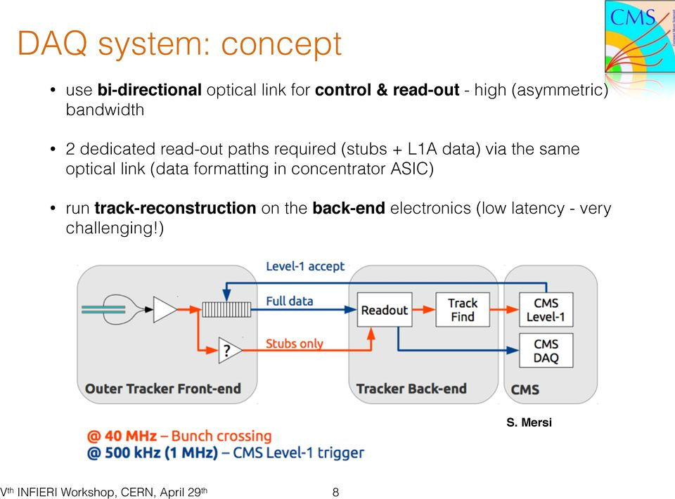 data) via the same optical link (data formatting in concentrator ASIC) run