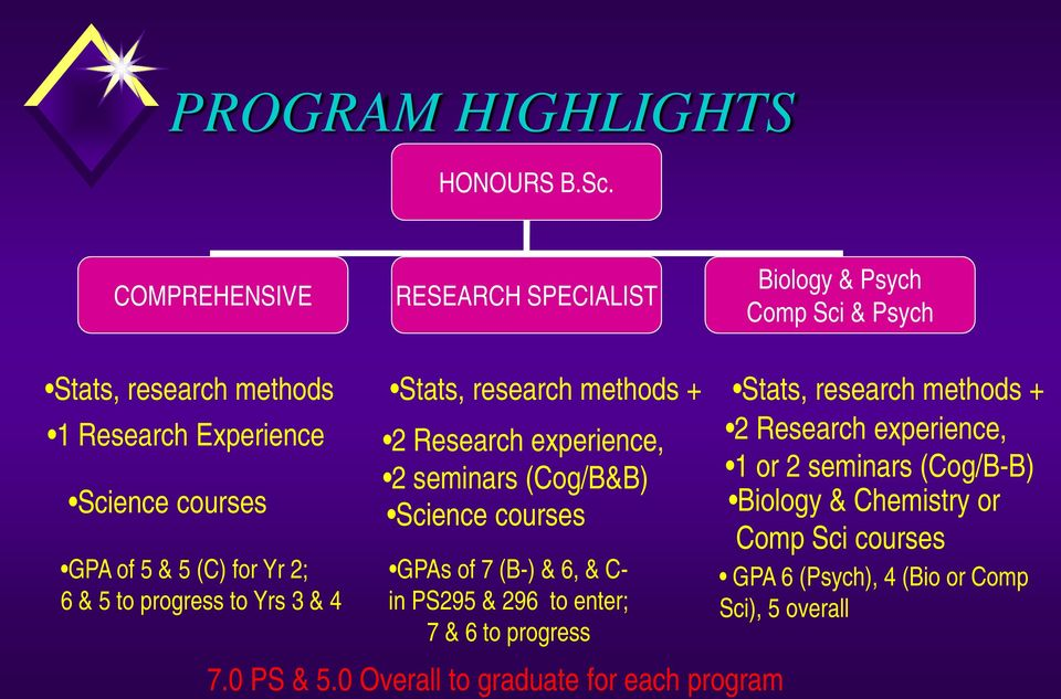 for Yr 2; 6 & 5 to progress to Yrs 3 & 4 Stats, research methods + 2 Research experience, 2 seminars (Cog/B&B) Science courses GPAs of 7 (B-) &