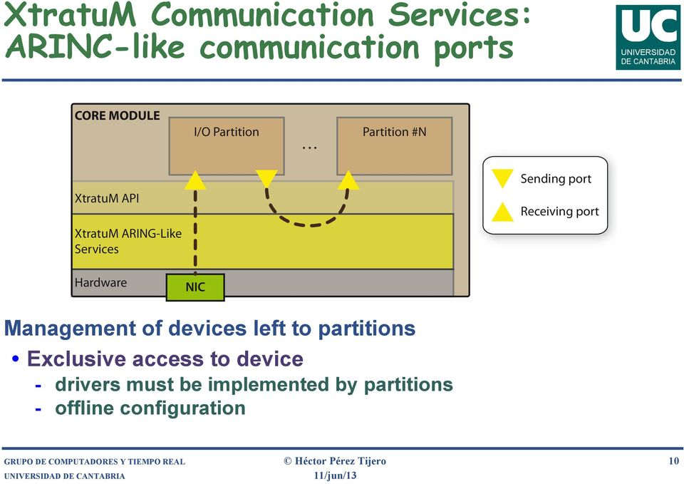.. XtratuM API XtratuM ARING-Like Services Sending port Receiving port Hardware NIC Management