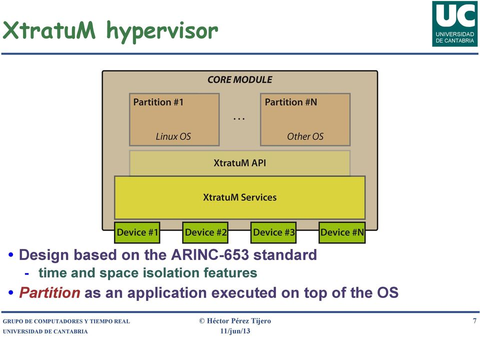 Device #N Design based on the ARINC-653 standard - time and space isolation