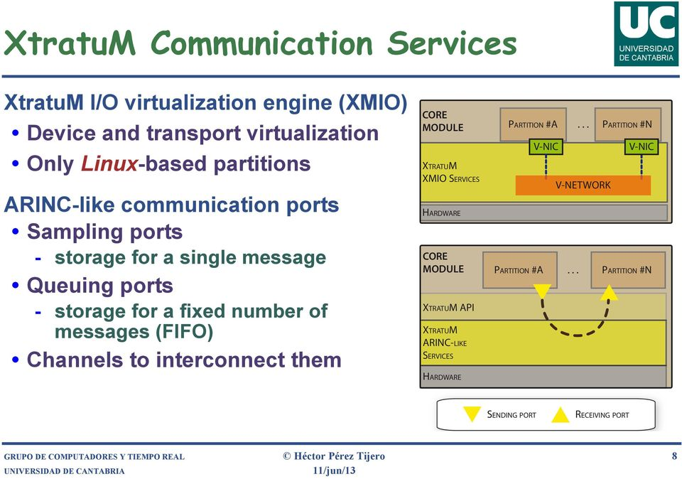 Channels to interconnect them CORE MODULE XTRATUM XMIO SERVICES HARDWARE CORE MODULE XTRATUM API XTRATUM ARINC-LIKE SERVICES HARDWARE PARTITION