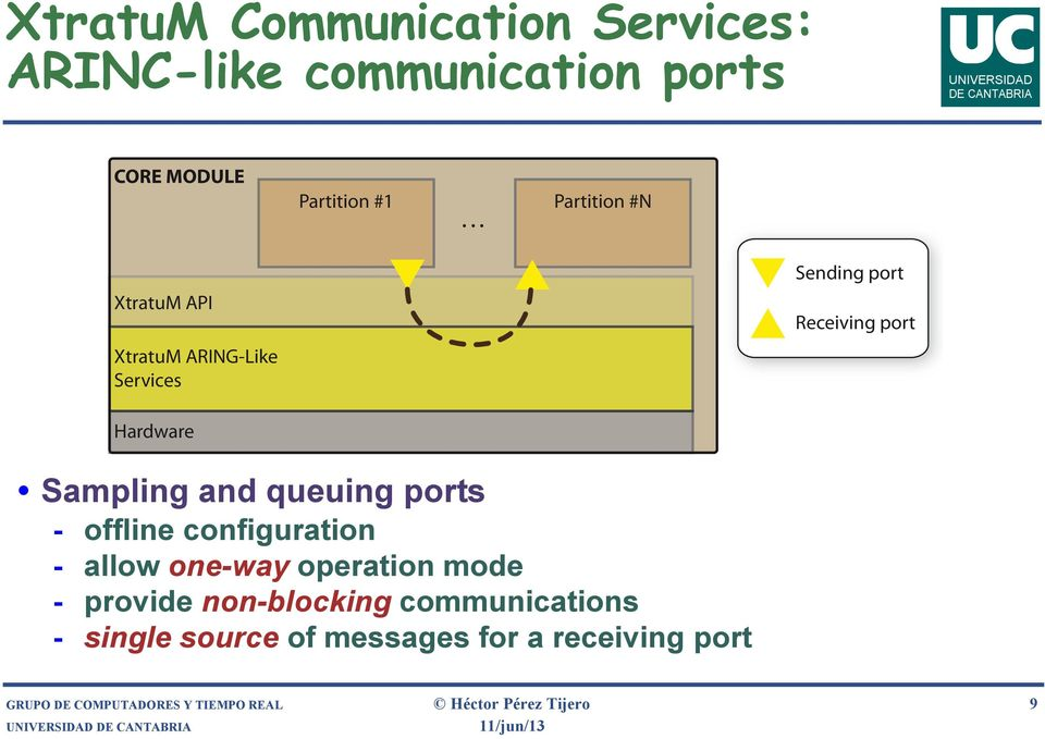 ports - offline configuration - allow one-way operation mode - provide non-blocking communications -