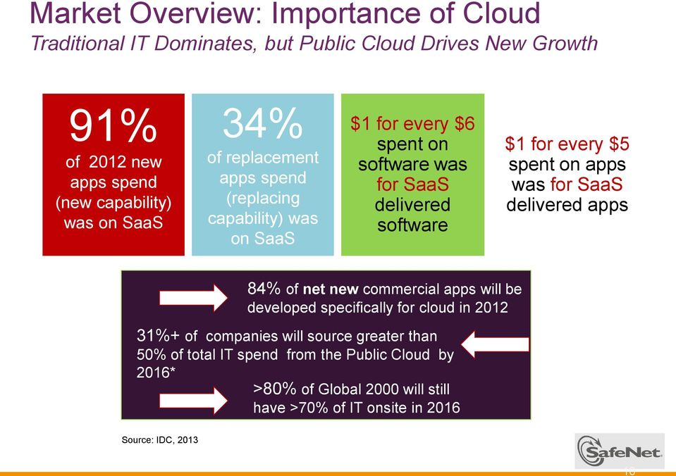 $5 spent on apps was for SaaS delivered apps 84% of net new commercial apps will be developed specifically for cloud in 2012 31%+ of companies will