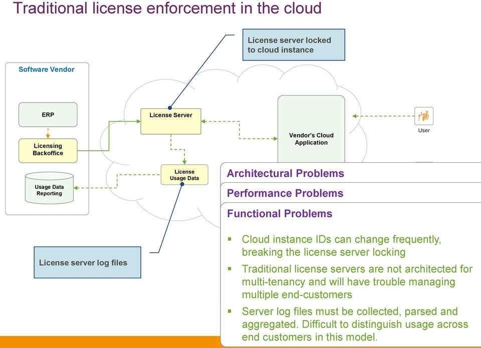 An effective license manager Traditional license servers are designed for for the cloud needs to be designed for throttling.