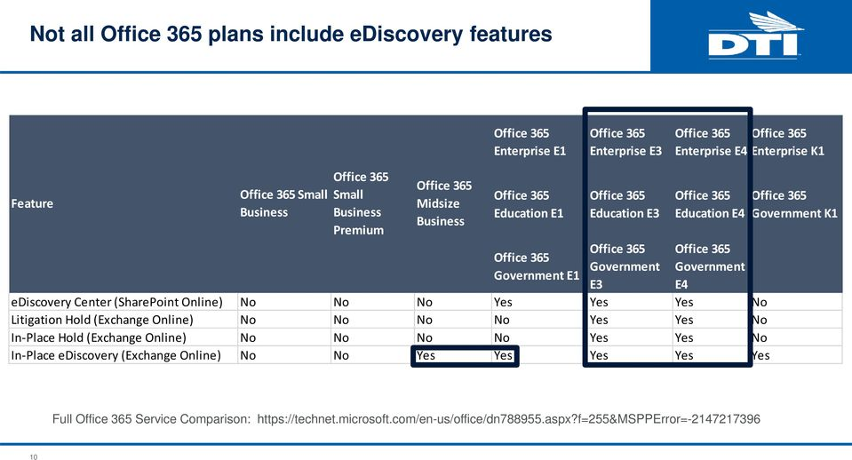 Government E4 ediscovery Center (SharePoint Online) No No No Yes Yes Yes No Litigation Hold (Exchange Online) No No No No Yes Yes No In-Place Hold (Exchange Online) No No No No Yes Yes No