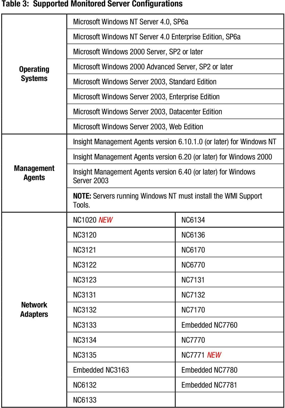 Server 2003, Standard Edition Microsoft Windows Server 2003, Enterprise Edition Microsoft Windows Server 2003, Datacenter Edition Microsoft Windows Server 2003, Web Edition Insight Management Agents
