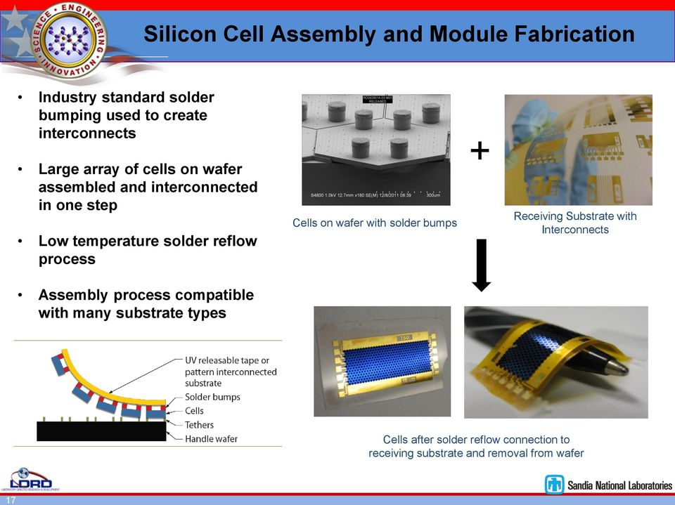 reflow process Cells on wafer with solder bumps + Receiving Substrate with Interconnects Assembly process