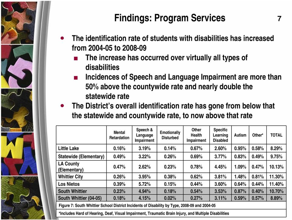 and countywide rate, to now above that rate Mental Retardation Speech & Language Impairment Emotionally Disturbed Other Health Impairment Specific Learning Disabled Autism Other* TOTAL Little Lake 0.