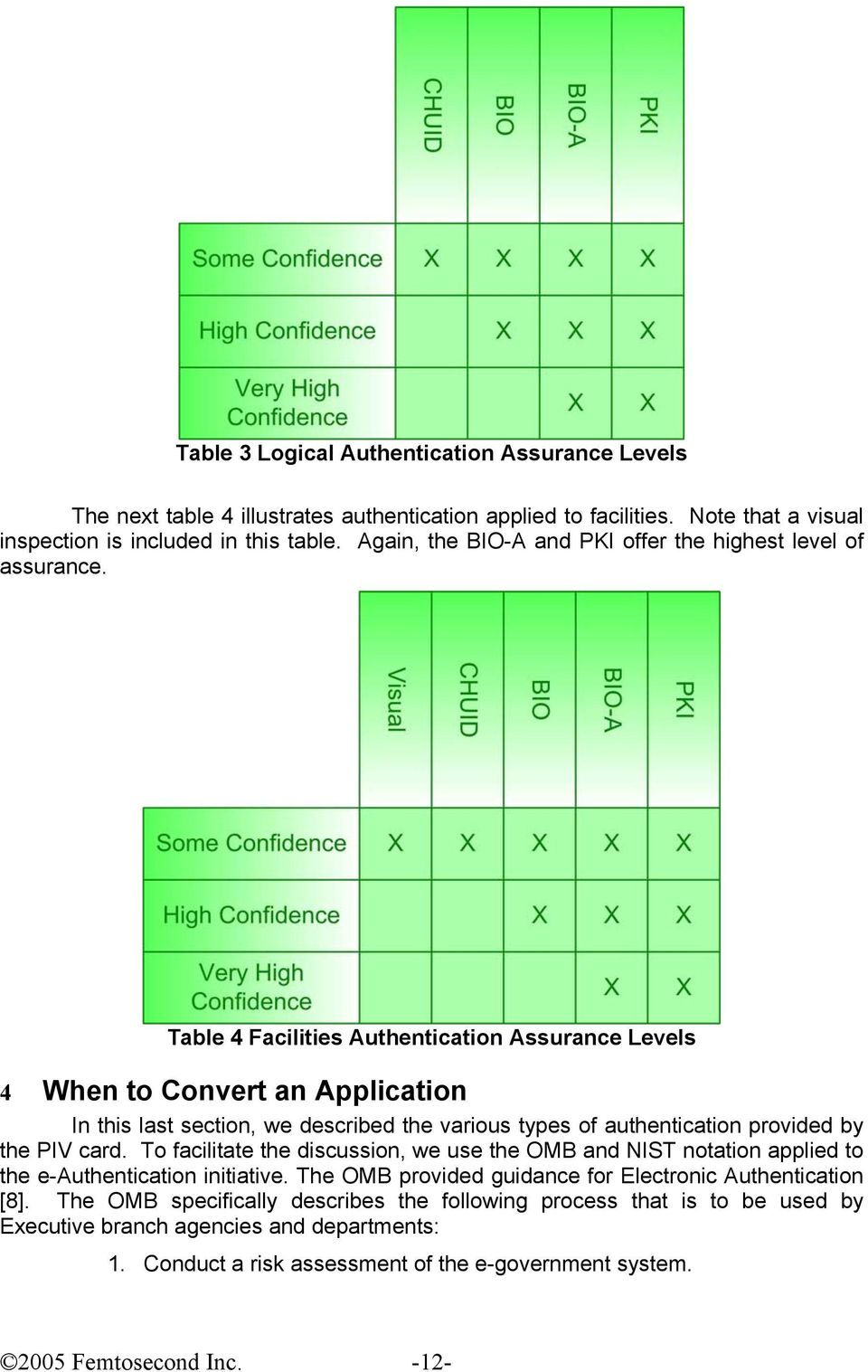 Table 4 Facilities Authentication Assurance Levels 4 When to Convert an Application In this last section, we described the various types of authentication provided by the PIV card.