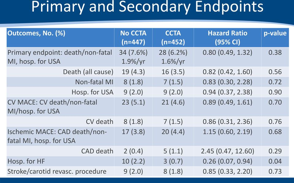 90 CV MACE: CV death/non-fatal 23 (5.1) 21 (4.6) 0.89 (0.49, 1.61) 0.70 MI/hosp. for USA CV death 8 (1.8) 7 (1.5) 0.86 (0.31, 2.36) 0.76 17 (3.8) 20 (4.4) 1.15 (0.60, 2.19) 0.