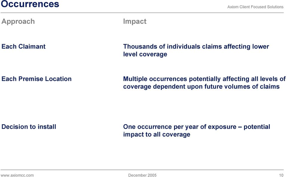 potentially affecting all levels of coverage dependent upon future volumes of