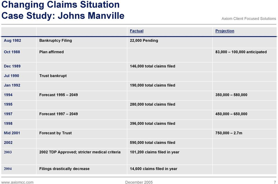 280,000 total claims filed 1997 Forecast 1997 2049 450,000 650,000 1998 396,000 total claims filed Mid 2001 Forecast by Trust 750,000 2.