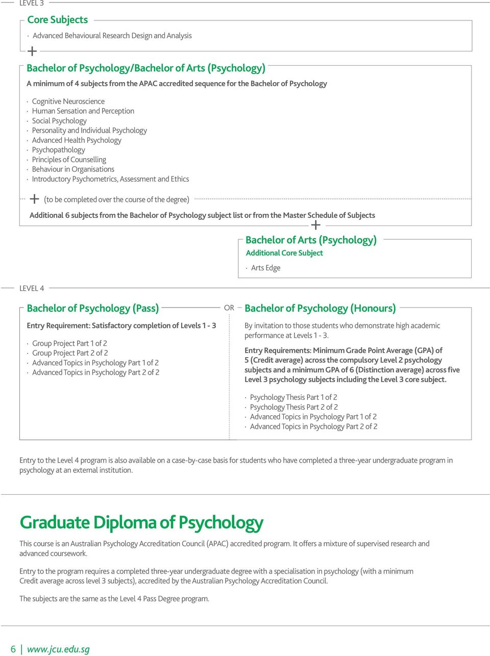 Counselling Behaviour in Organisations Introductory Psychometrics, Assessment and Ethics + LEVEL 4 (to be completed over the course of the degree) Additional 6 subjects from the Bachelor of