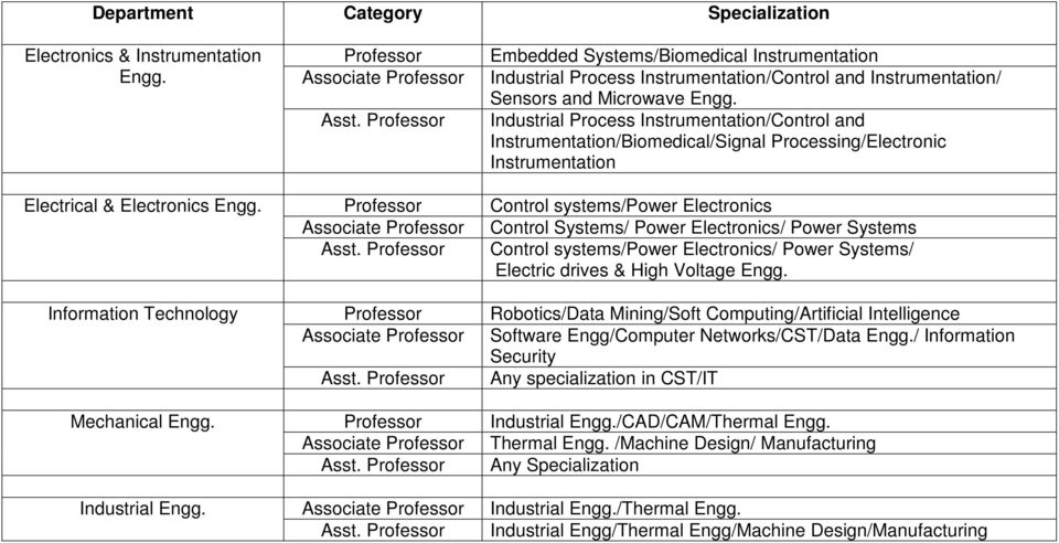 Industrial Process Instrumentation/Control and Instrumentation/Biomedical/Signal Processing/Electronic Instrumentation Electrical & Electronics Engg.
