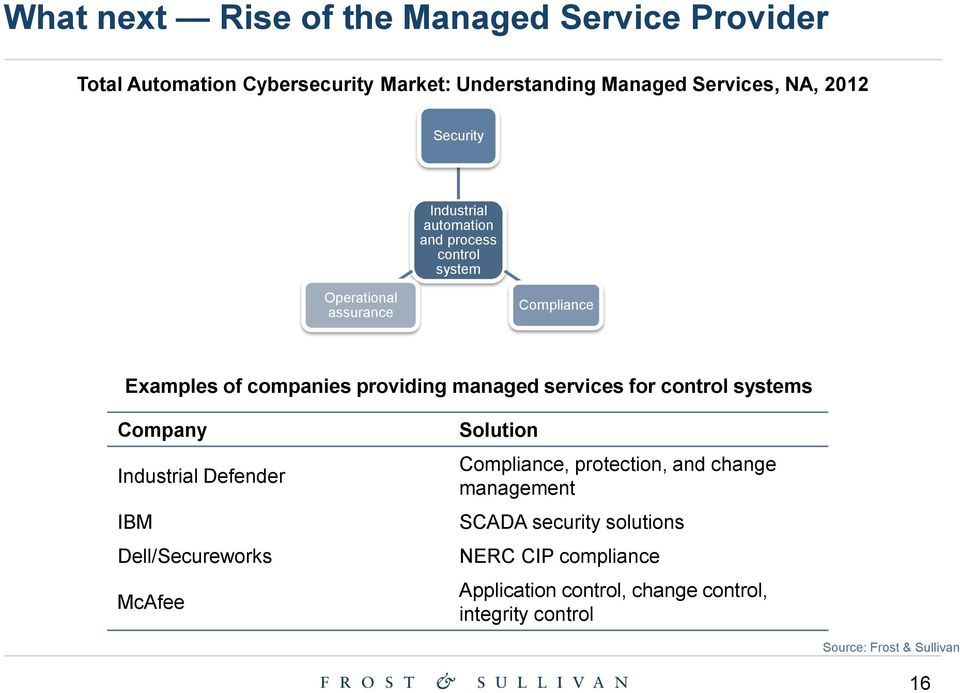 services for control systems Company Industrial Defender IBM Dell/Secureworks McAfee Solution Compliance, protection, and change