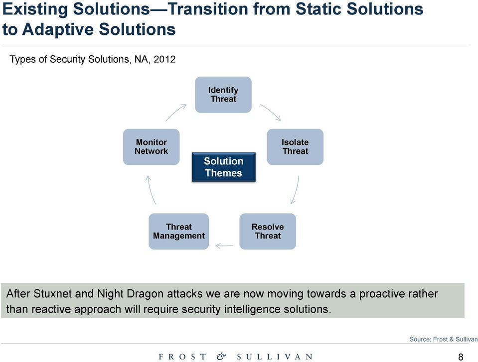 Management Resolve Threat After Stuxnet and Night Dragon attacks we are now moving towards a
