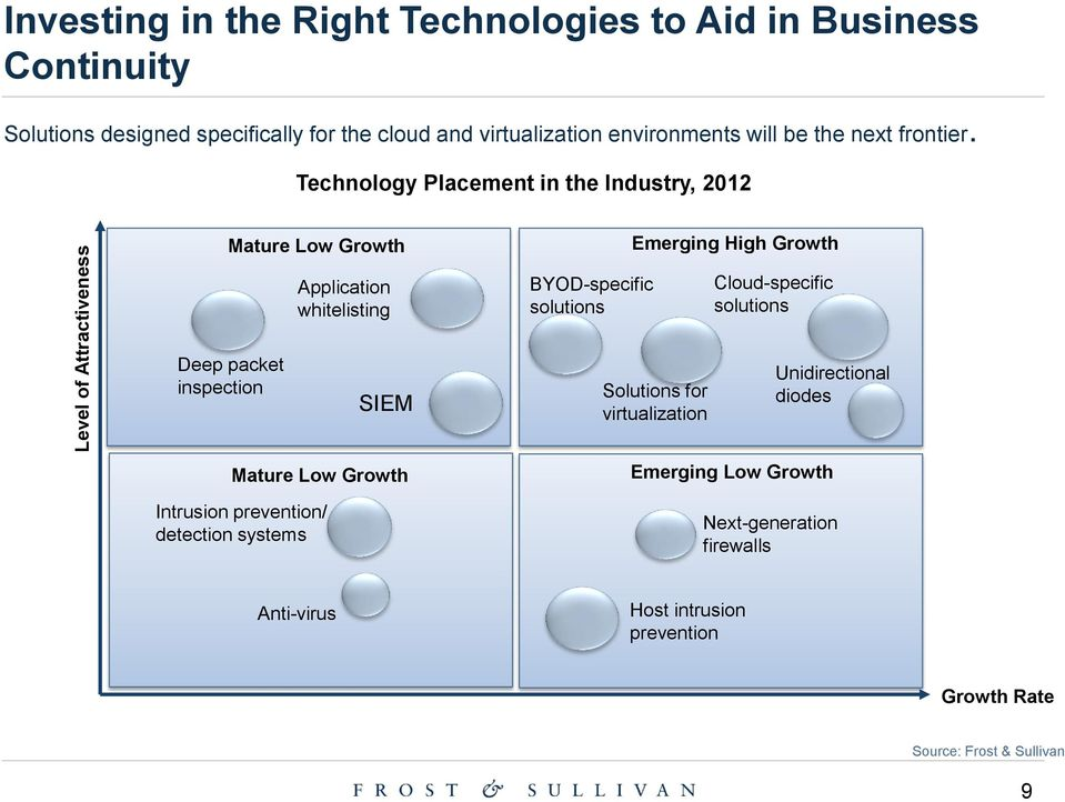 Technology Placement in the Industry, 2012 Mature Low Growth Emerging High Growth Application whitelisting BYOD-specific solutions Cloud-specific