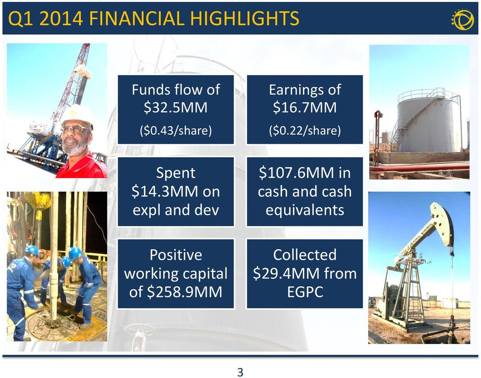 3MM on expl and dev Positive working capital of $258.
