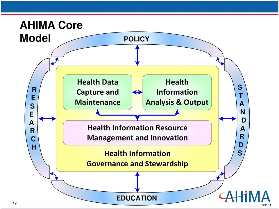 Information Resource Management and Innovation Health
