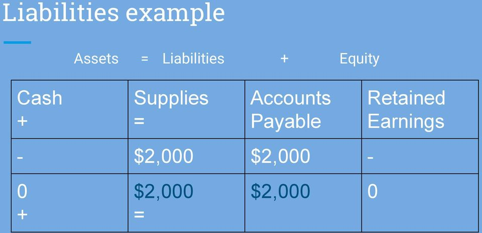 Accounts Payable - $2,000 $2,000-0