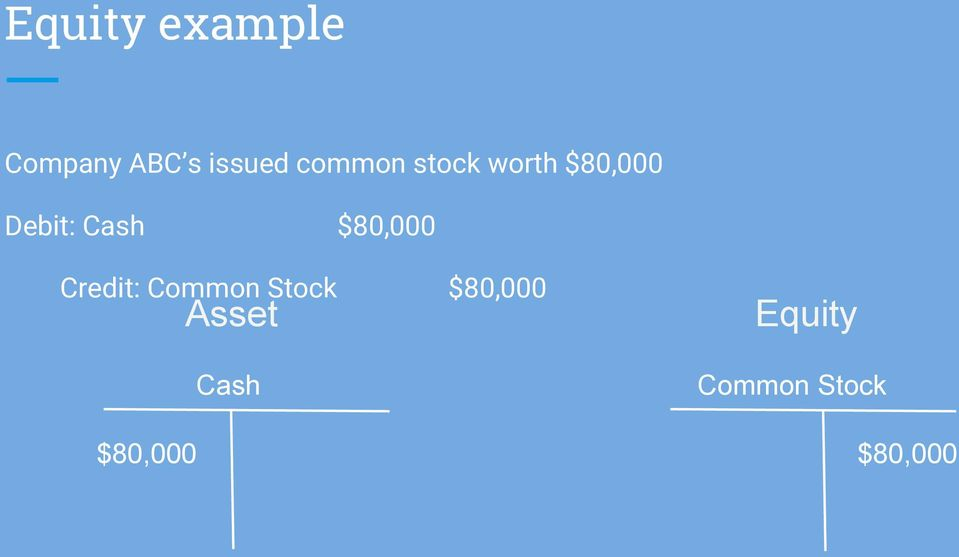 $80,000 Credit: Common Stock $80,000