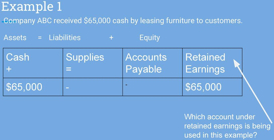 Assets = Liabilities + Equity Cash + Supplies = Accounts