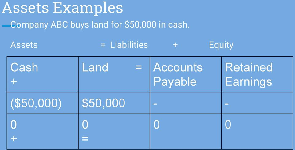 Assets = Liabilities + Equity Cash + Land