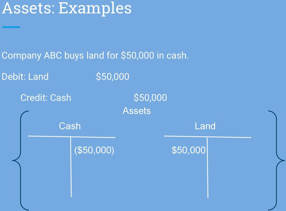 Debit: Land $50,000 Credit: Cash