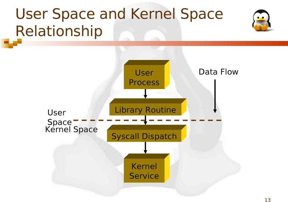 Flow User Space Kernel Space