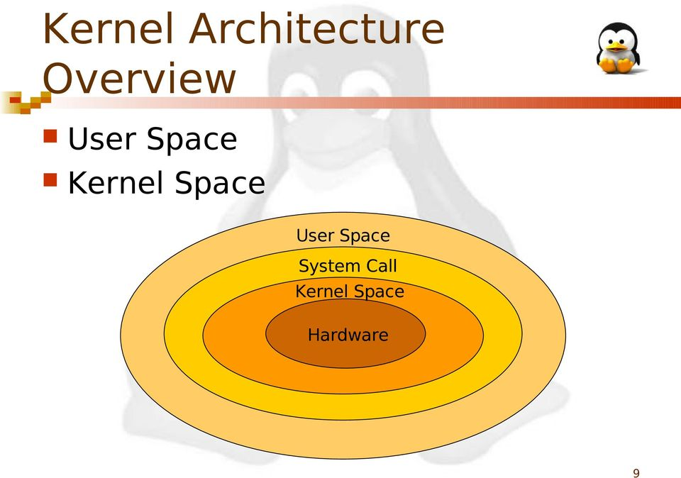 Kernel Space User Space