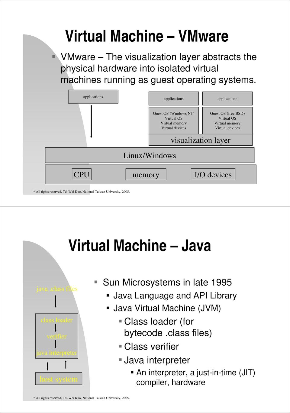 Linux/Windows visualization layer CPU memory I/O devices Virtual Machine Java java.