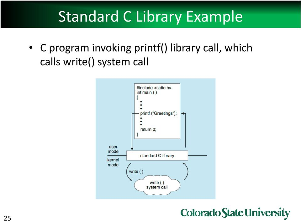invoking printf() library