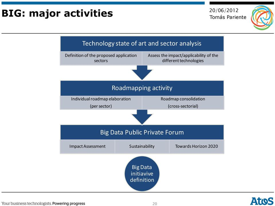 activity Individual roadmap elaboration (per sector) Roadmap consolidation (cross- sectorial) Big