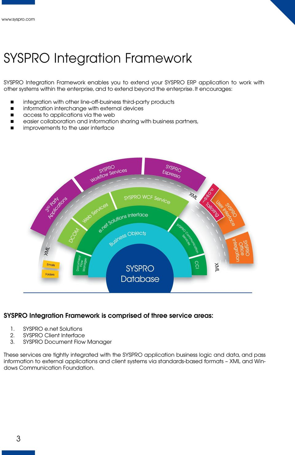 sharing with business partners, improvements to the user interface SYSPRO Integration Framework is comprised of three service areas: 1. SYSPRO e.net Solutions 2. SYSPRO Client Interface 3.