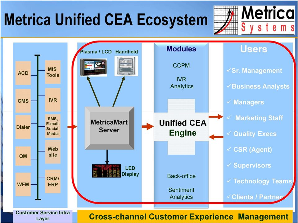 Unified CEA Engine Sr.