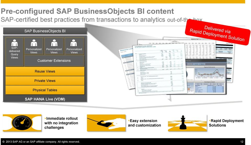Views Reuse Views Private Views Physical Tables SAP HANA Live (VDM) Immediate rollout with no integration challenges
