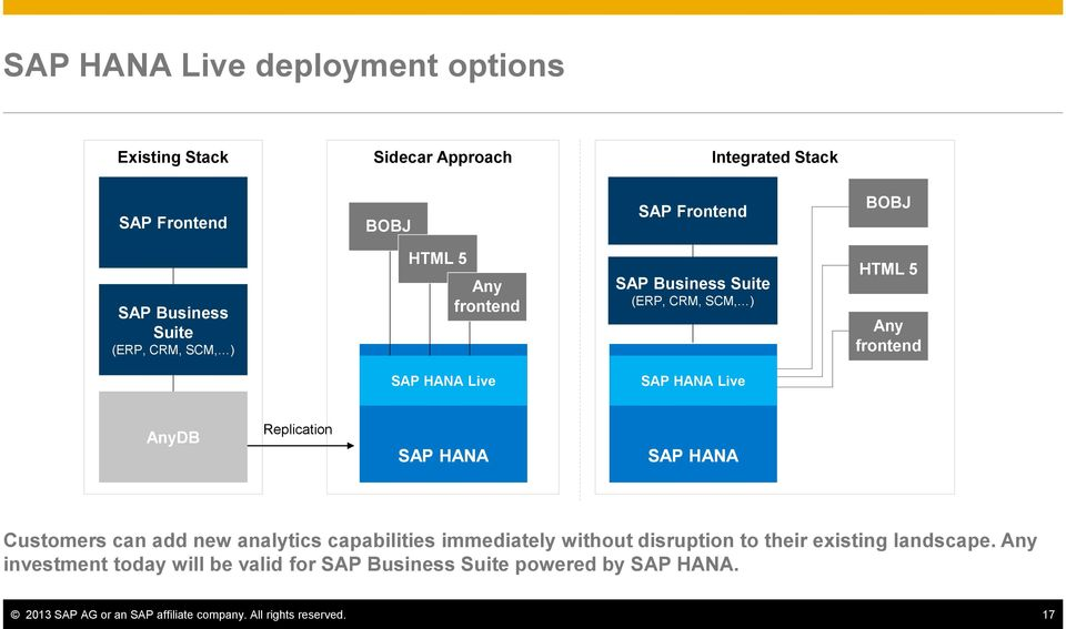 Replication SAP HANA SAP HANA Customers can add new analytics capabilities immediately without disruption to their existing landscape.