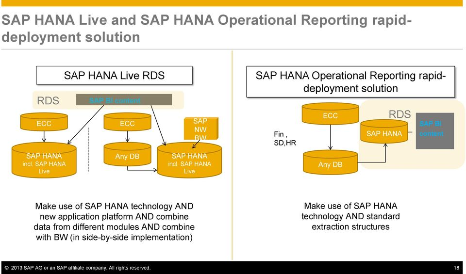 SAP HANA Live Any DB Make use of SAP HANA technology AND new application platform AND combine data from different modules AND combine with BW (in