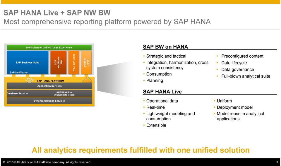 crosssystem consistency Consumption Planning SAP HANA Live Operational data Real-time Lightweight modeling and consumption Extensible Preconfigured content Data lifecycle Data governance