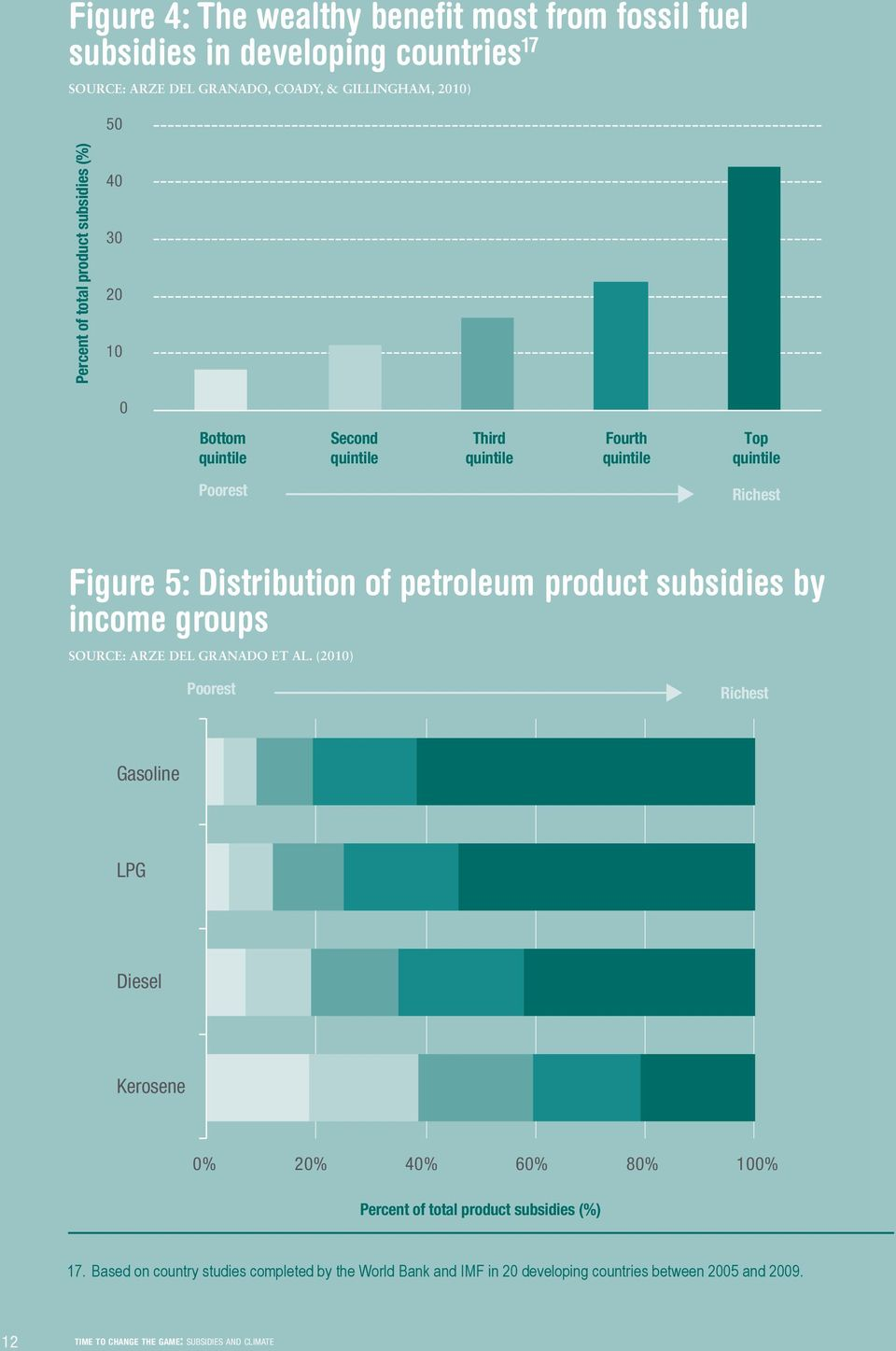 Figure 5: Distribution of petroleum product subsidies by income groups SOURCE: ARZE DEL GRANADO ET AL.