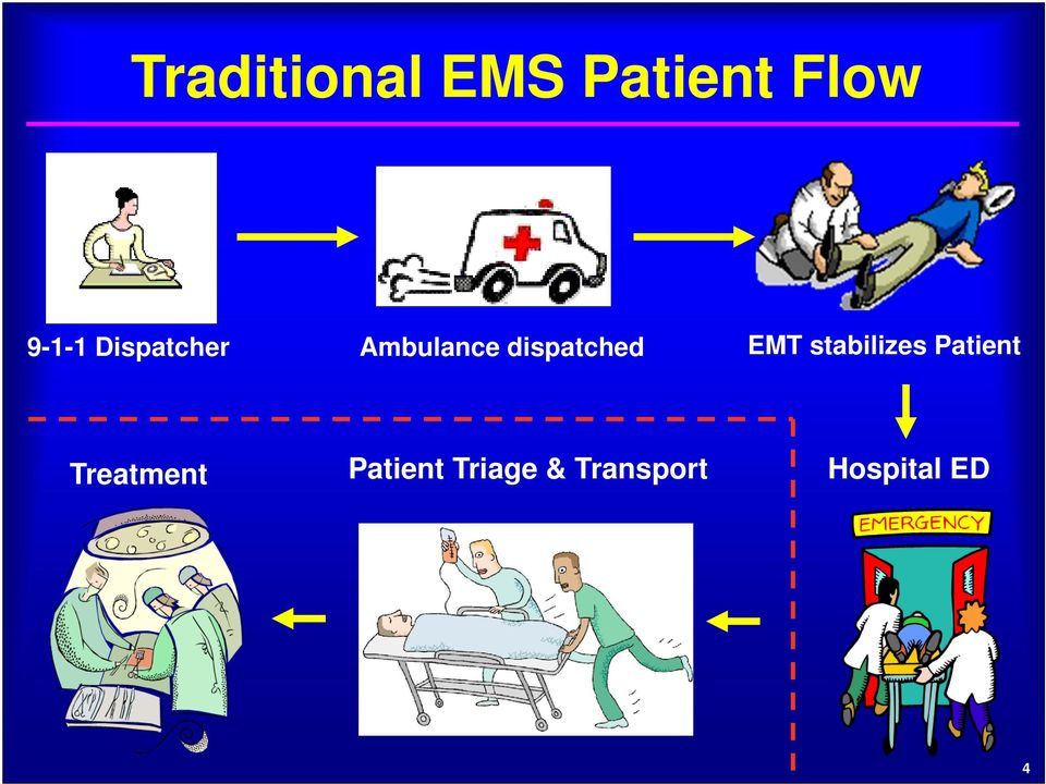 EMT stabilizes Patient Treatment