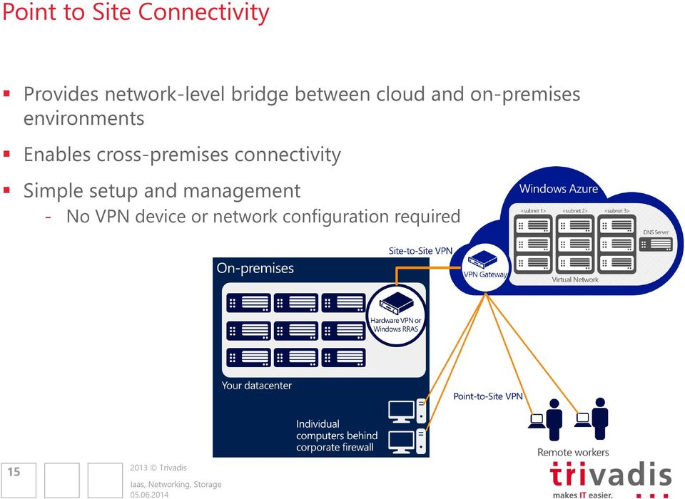 Enables cross-premises connectivity Simple setup and