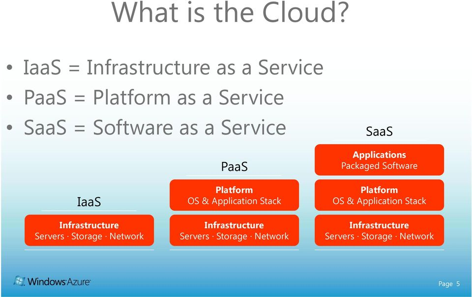 Service PaaS SaaS Applications Packaged Software IaaS Infrastructure Servers Storage