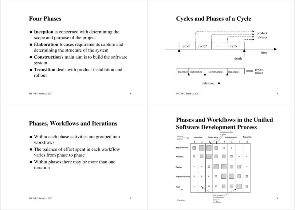 .. cycle n death Inception Elaboration Construction Transition milestone product releases product release time M8748 Peter Lo 2007 5 M8748 Peter Lo 2007 6 Phases, Workflows and Iterations Phases and