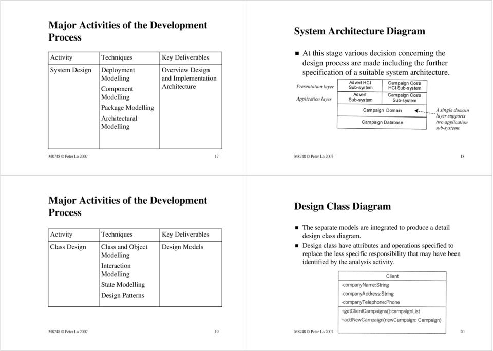 Package Architectural M8748 Peter Lo 2007 17 M8748 Peter Lo 2007 18 Design Class Diagram The separate models are integrated to produce a detail design class diagram.