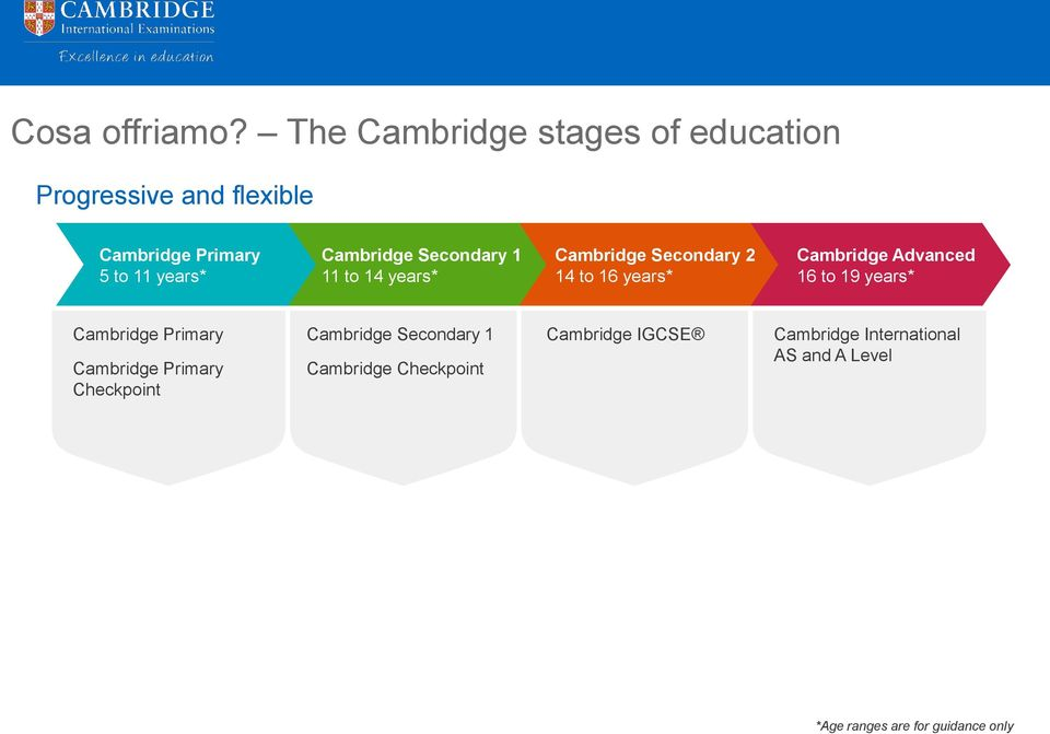 Cambridge Secondary 1 11 to 14 years* Cambridge Secondary 2 14 to 16 years* Cambridge Advanced 16