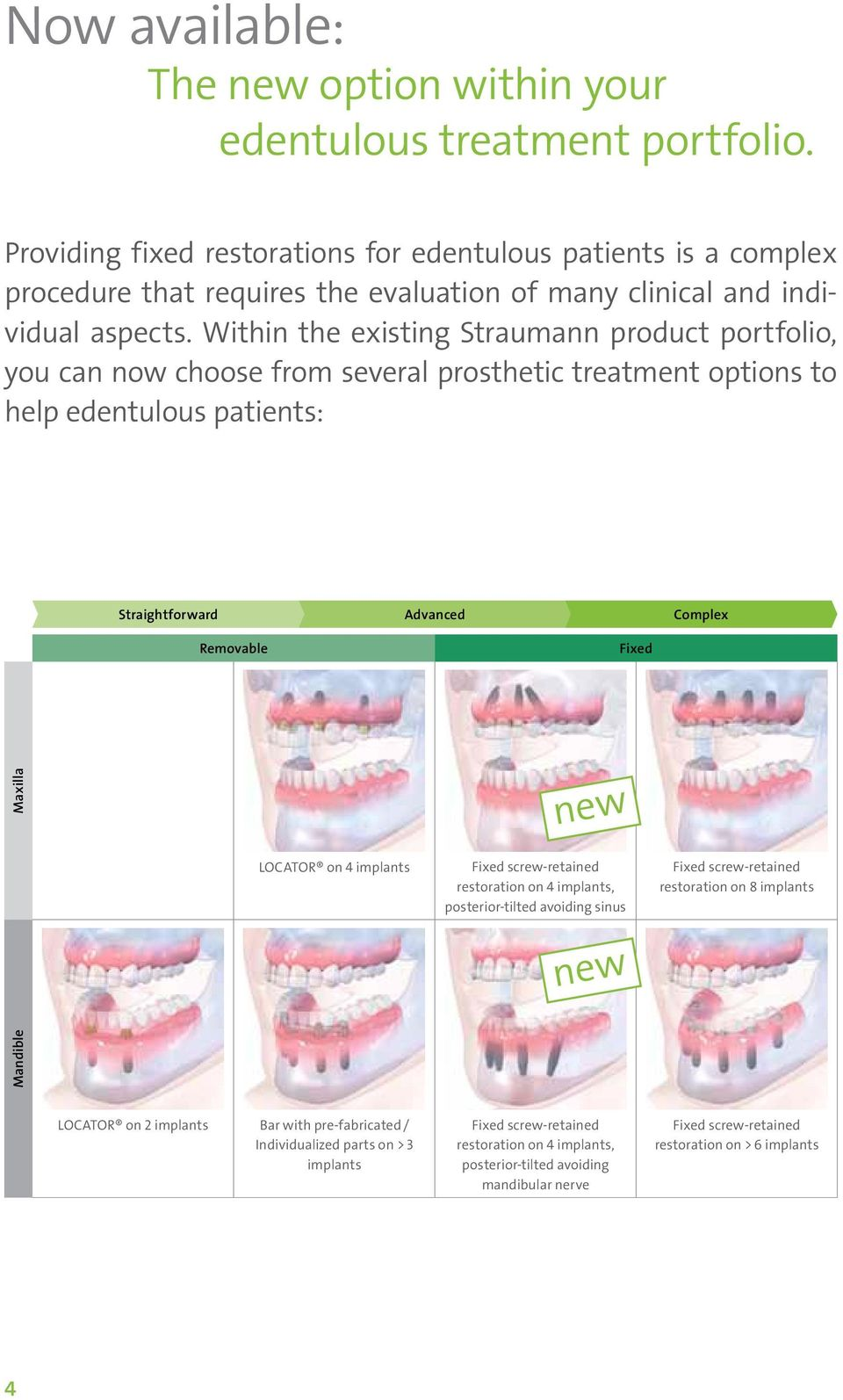 Within the existing Straumann product portfolio, you can now choose from several prosthetic treatment options to help edentulous patients: Straightforward Advanced Complex Removable Fixed Maxilla new