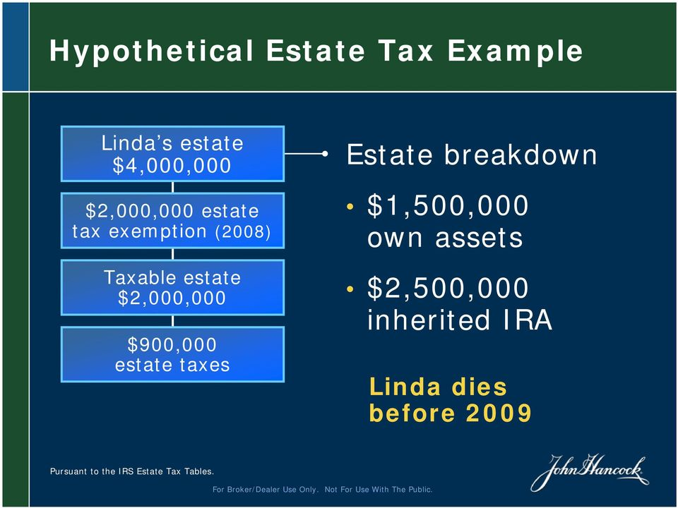 $900,000 estate taxes Estate breakdown $1,500,000 own assets