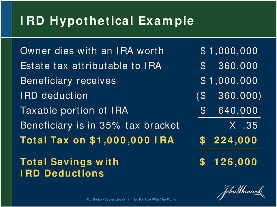 360,000) Taxable portion of IRA $ 640,000 Beneficiary is in 35% tax bracket X.