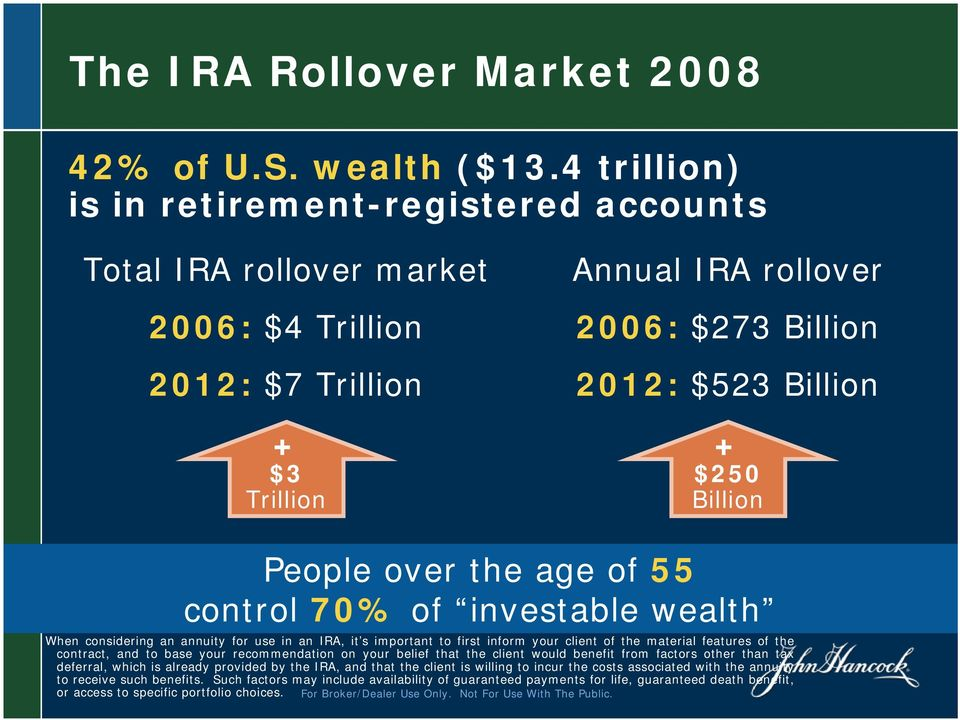 People over the age of 55 control 70% of investable wealth Source: FRC: Engaging Powerboomers: Winning Investment Products and Retirement Solutions.